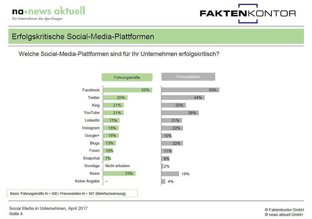 Unternehmen setzen auf die falschen Social-Media-Plattformen