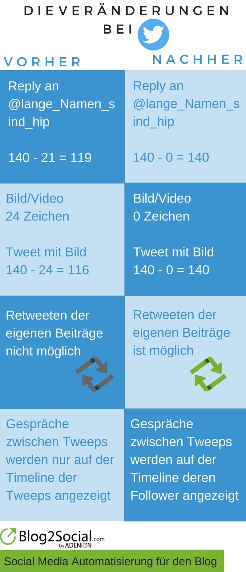 infografik_veraenderungen_bei_twitter